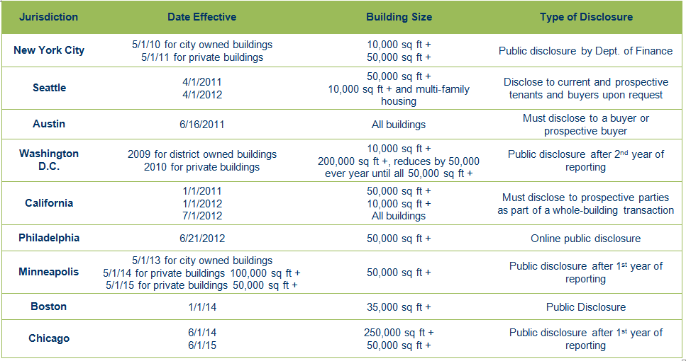 Office Buildings Use New January 1, 2014 HVAC Tax Incentives