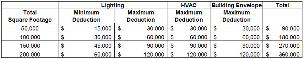 EPAct Tax Incentives Support Retrofits