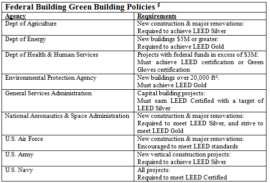 Leed 2009 and epact 179d tax savings energy tax savers for Green building articles