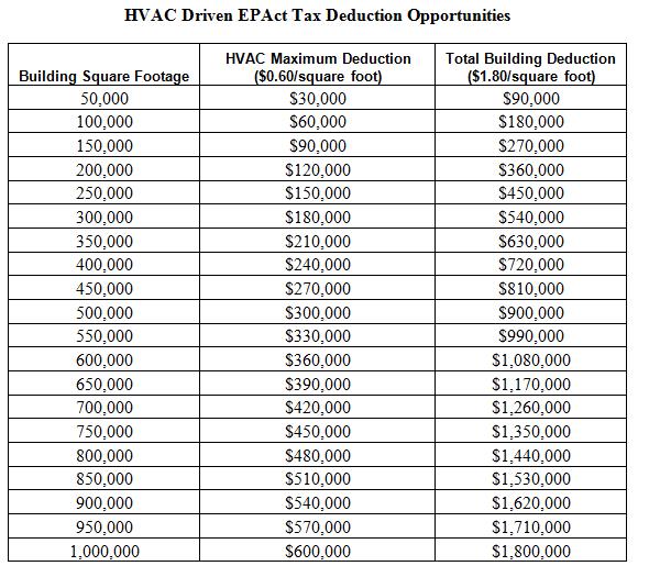 Hvac Drives Large Tax Deductions Energy Tax Savers
