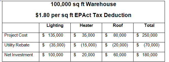 the u s warehouse industry tax supported conversion to utility