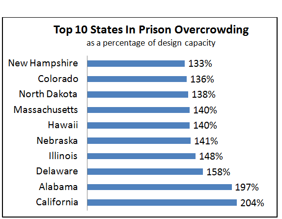 benefits of reducing prison overcrowding Efforts at prison reform to reduce overcrowding get mostly positive reception at legislative hearing february 21, 2015.