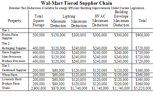 how to become a supplier for walmart